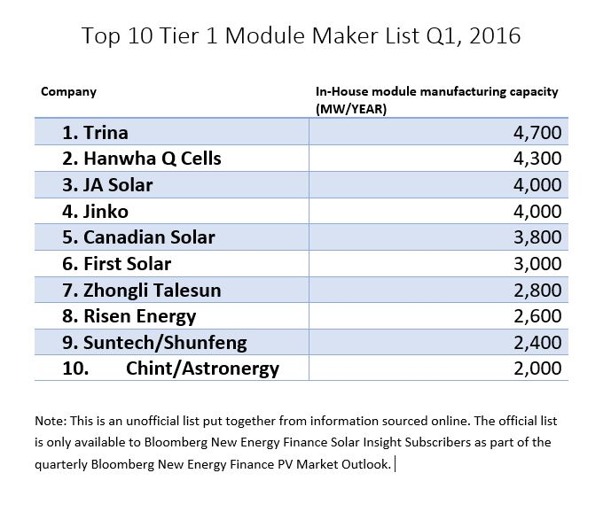Top 10 Tier 1 Module Maker List Q1 2016