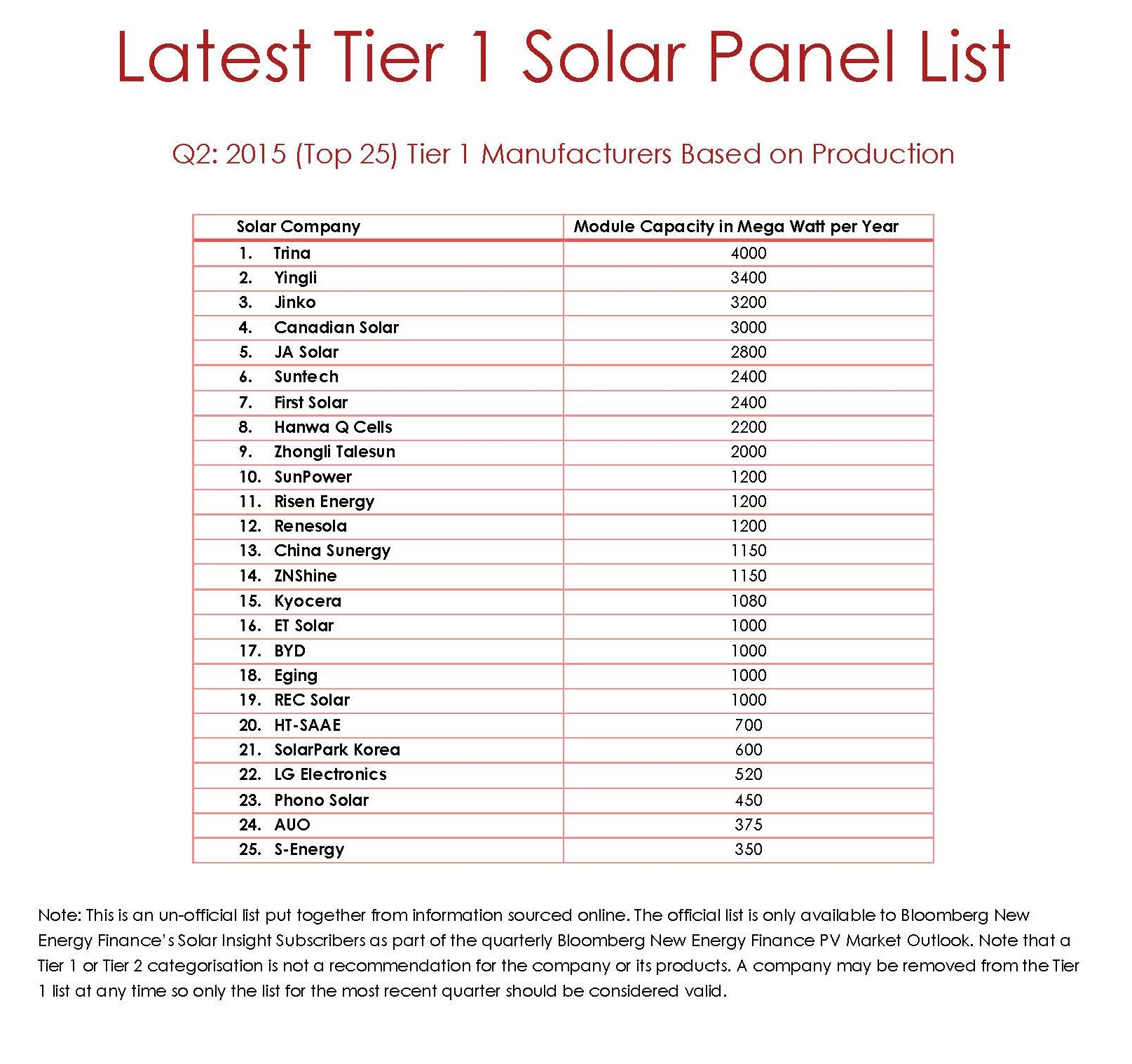 What is a tier 1 solar panel?