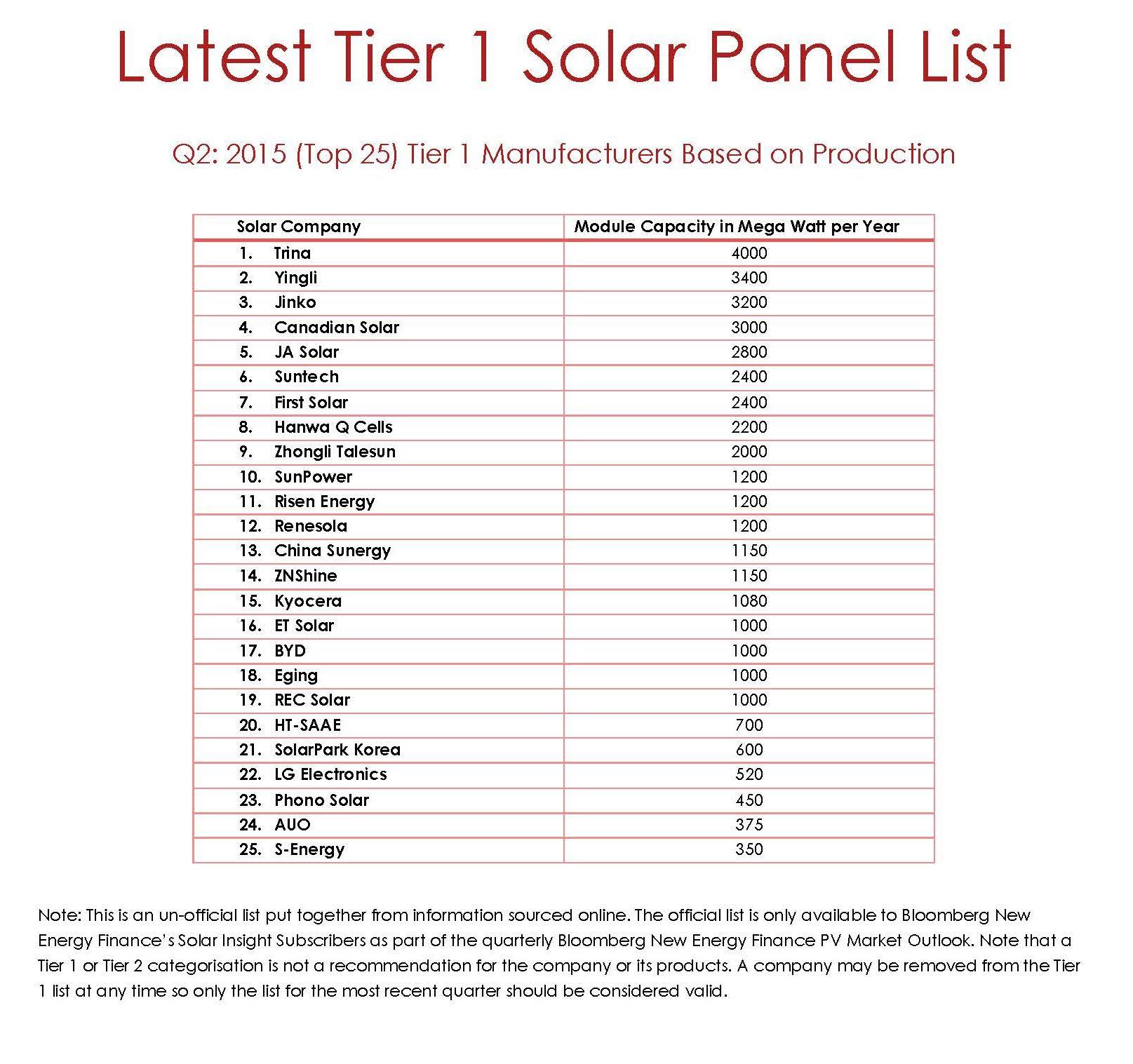 Q2 Tier 1 panel list 2015
